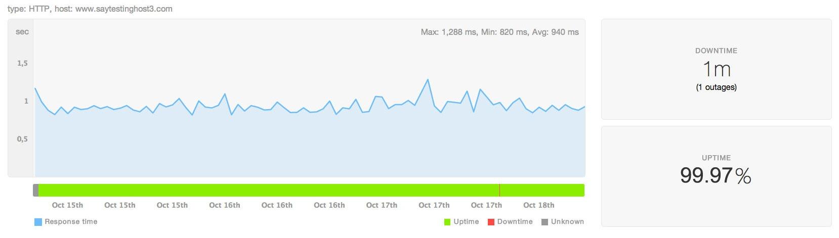 Uptime test result of site hosted at Hostgator
